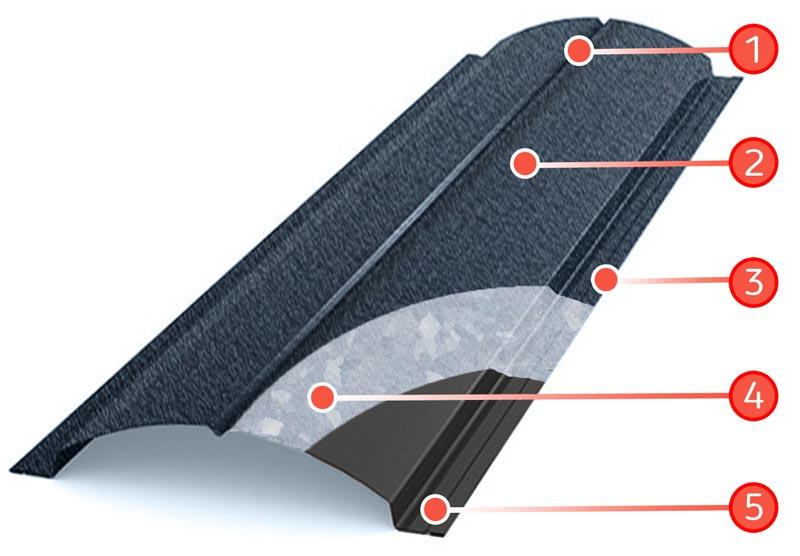 Форма и Покрытие штакетника